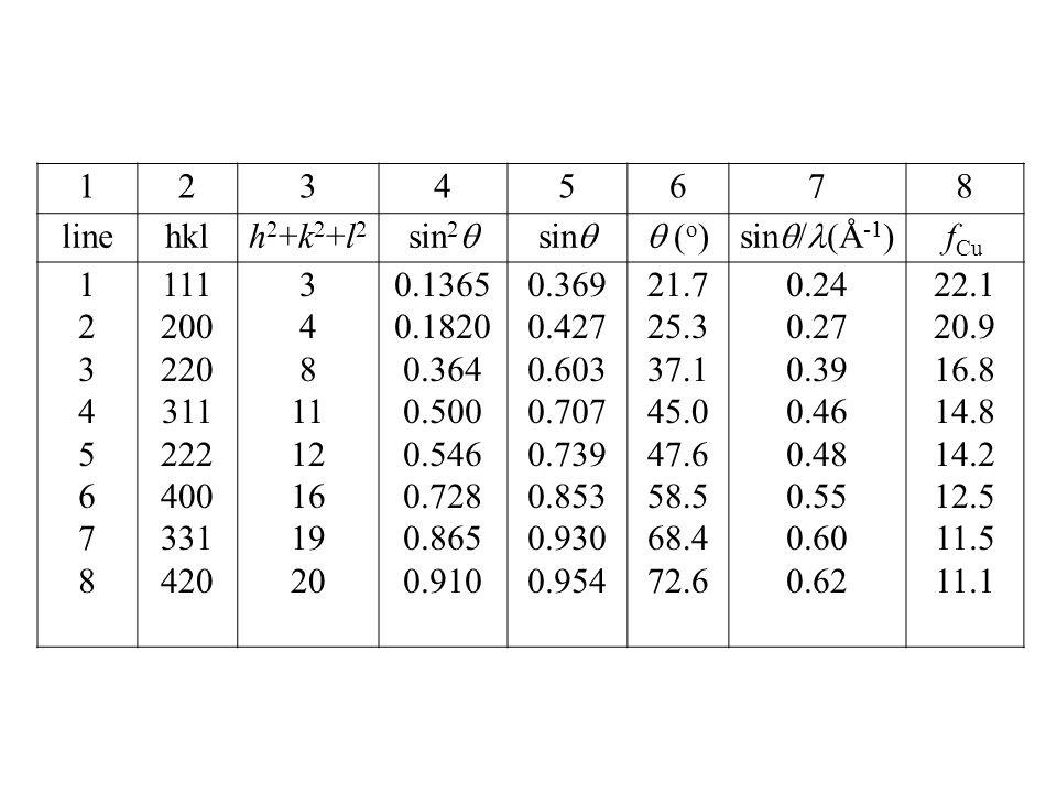12345678 linehklh2+k2+l2h2+k2+l2 sin 2  sin  (o) (o)sin  / (Å -1 ) f Cu 1234567812345678 111 200 220 311 222 400 331 420 3 4 8 11 12 16 19 20 0.1365 0.1820 0.364 0.500 0.546 0.728 0.865 0.910 0.369 0.427 0.603 0.707 0.739 0.853 0.930 0.954 21.7 25.3 37.1 45.0 47.6 58.5 68.4 72.6 0.24 0.27 0.39 0.46 0.48 0.55 0.60 0.62 22.1 20.9 16.8 14.8 14.2 12.5 11.5 11.1