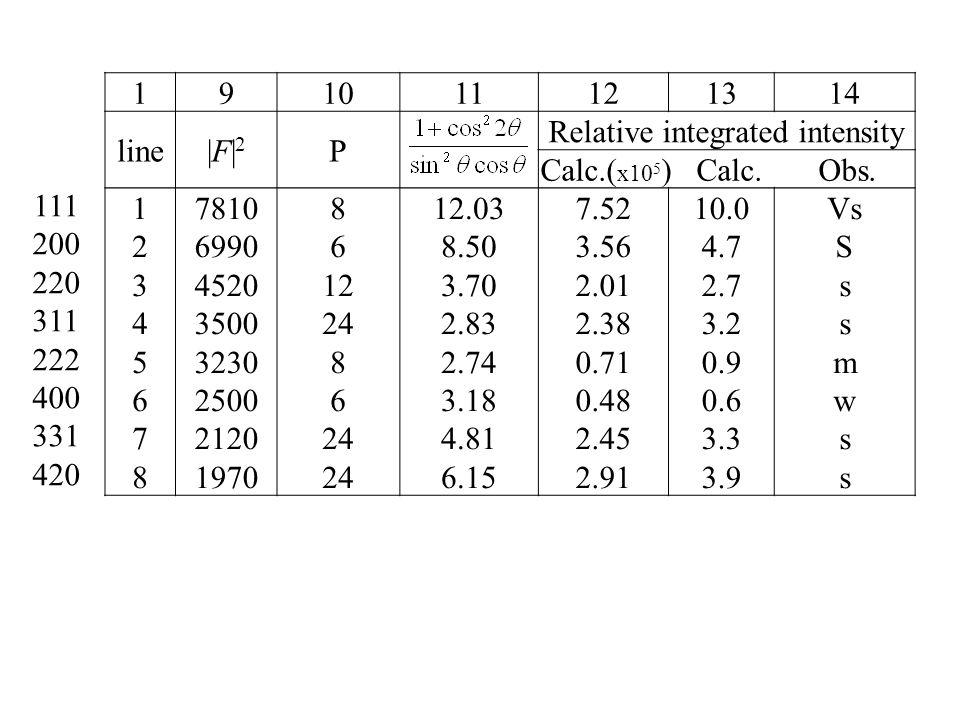 191011121314 line|F|2|F|2 P Relative integrated intensity Calc.( x10 5 ) Calc.