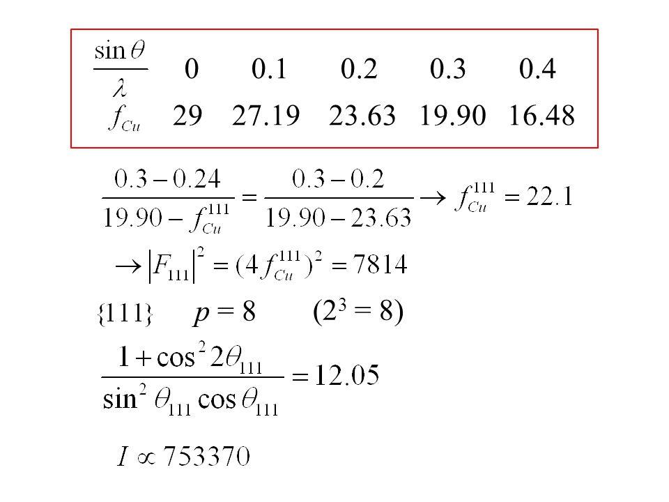 0 0.1 0.2 0.3 0.4 29 27.19 23.63 19.90 16.48 p = 8 (2 3 = 8)