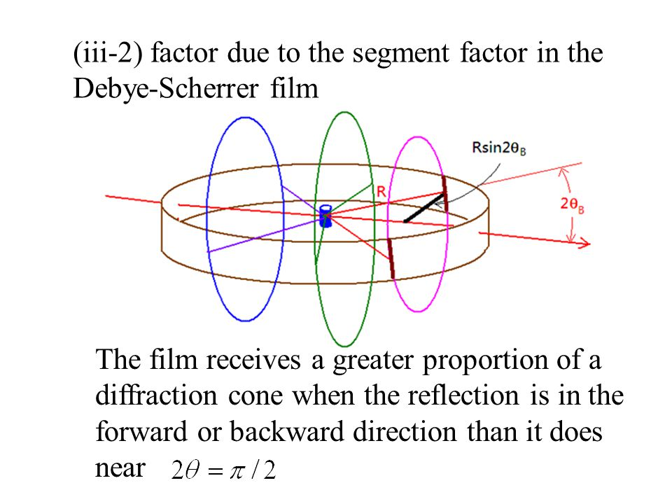 (iii-2) factor due to the segment factor in the Debye-Scherrer film The film receives a greater proportion of a diffraction cone when the reflection is in the forward or backward direction than it does near