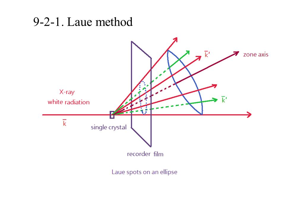 9-2-1. Laue method
