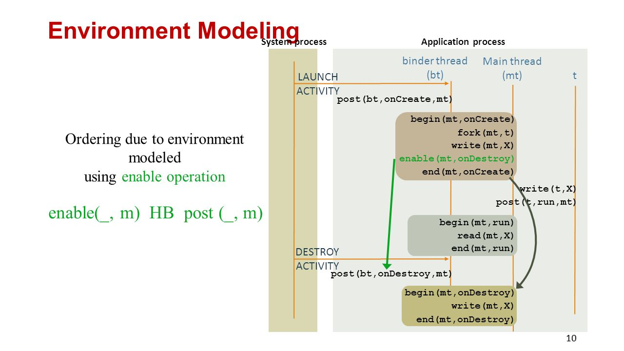 Environment Modeling 10 Main thread (mt) begin(mt,onCreate) fork(mt,t) write(mt,X) end(mt,onCreate) t write(t,X) post(t,run,mt) begin(mt,run) read(mt,X) end(mt,run) begin(mt,onDestroy) write(mt,X) end(mt,onDestroy) System process DESTROY ACTIVITY Application process binder thread (bt) post(bt,onCreate,mt) LAUNCH ACTIVITY post(bt,onDestroy,mt) enable(_, m) HB post (_, m) Ordering due to environment modeled using enable operation enable(mt,onDestroy)