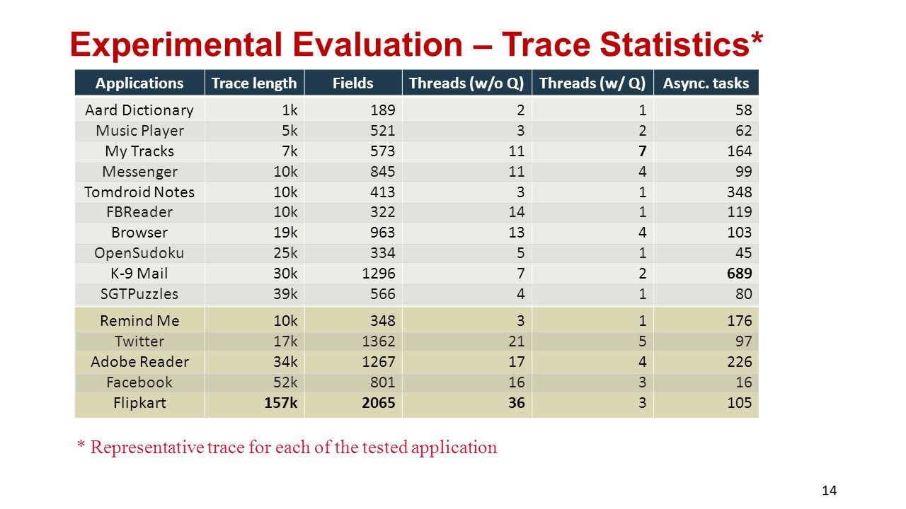 Experimental Evaluation – Trace Statistics* ApplicationsTrace lengthFieldsThreads (w/o Q)Threads (w/ Q)Async.