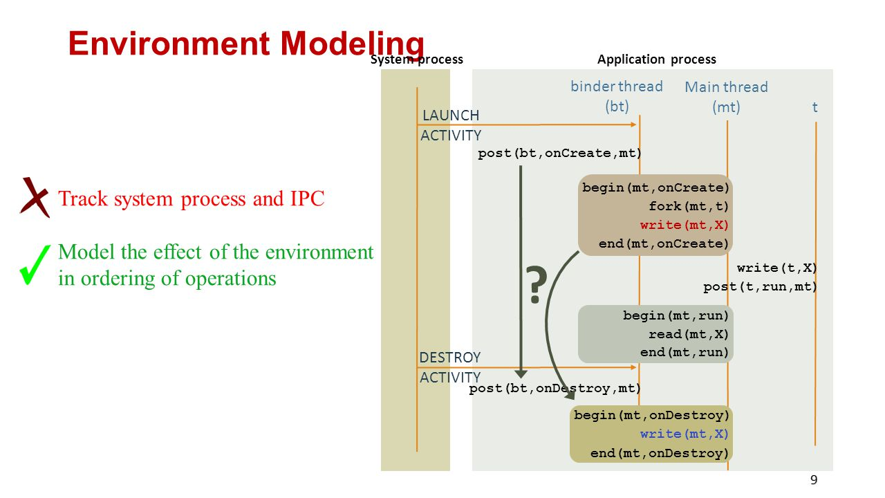 Environment Modeling 9 Main thread (mt) begin(mt,onCreate) fork(mt,t) write(mt,X) end(mt,onCreate) t write(t,X) post(t,run,mt) begin(mt,run) read(mt,X) end(mt,run) begin(mt,onDestroy) write(mt,X) end(mt,onDestroy) System process DESTROY ACTIVITY Application process binder thread (bt) post(bt,onCreate,mt) LAUNCH ACTIVITY post(bt,onDestroy,mt) .