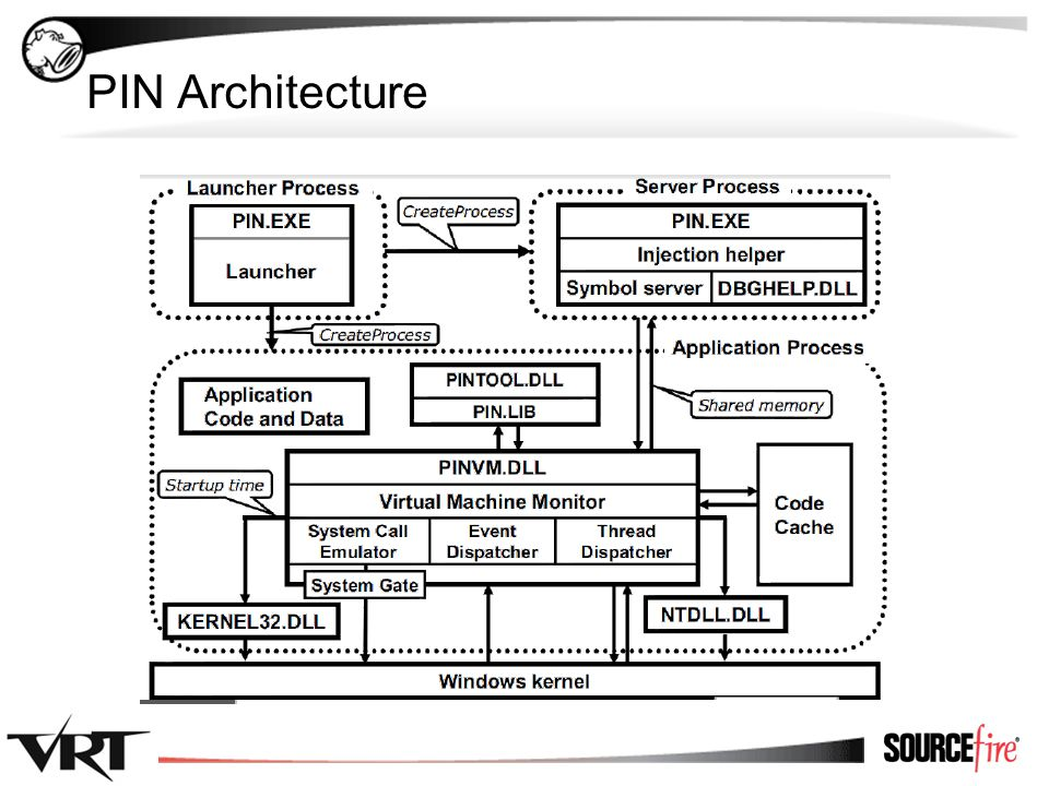 11 PIN Architecture