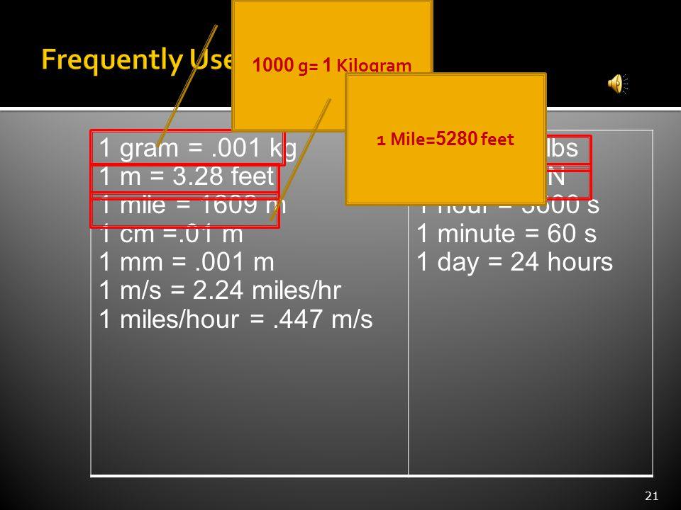 21 1 gram =.001 kg 1 m = 3.28 feet 1 mile = 1609 m 1 cm =.01 m 1 mm =.001 m 1 m/s = 2.24 miles/hr 1 miles/hour =.447 m/s 1 N =.225 lbs 1 lb = 4.45 N 1 hour = 3600 s 1 minute = 60 s 1 day = 24 hours 1000 g= 1 Kilogram 1 Mile= 5280 feet