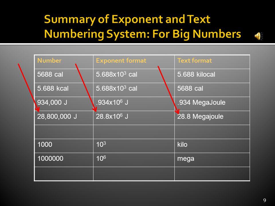 NumberExponent formatText format 5688 cal5.688x10 3 cal5.688 kilocal 5.688 kcal5.688x10 3 cal5688 cal 934,000 J.934x10 6 J.934 MegaJoule 28,800,000 J28.8x10 6 J28.8 Megajoule 100010 3 kilo 100000010 6 mega 9
