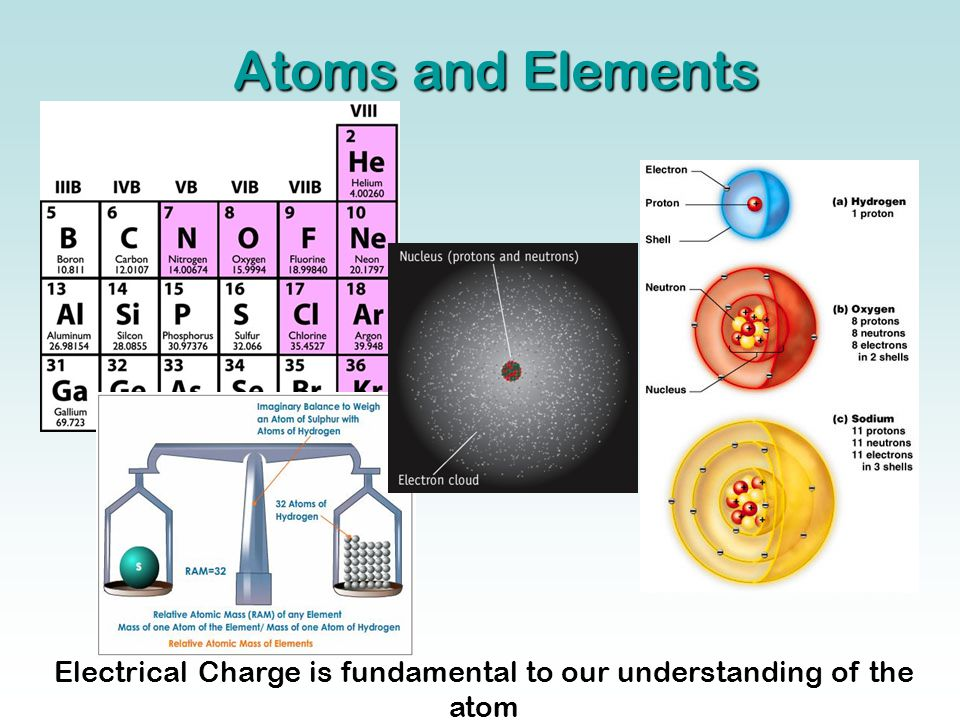 Electrical Charge is fundamental to our understanding of the atom Atoms and Elements
