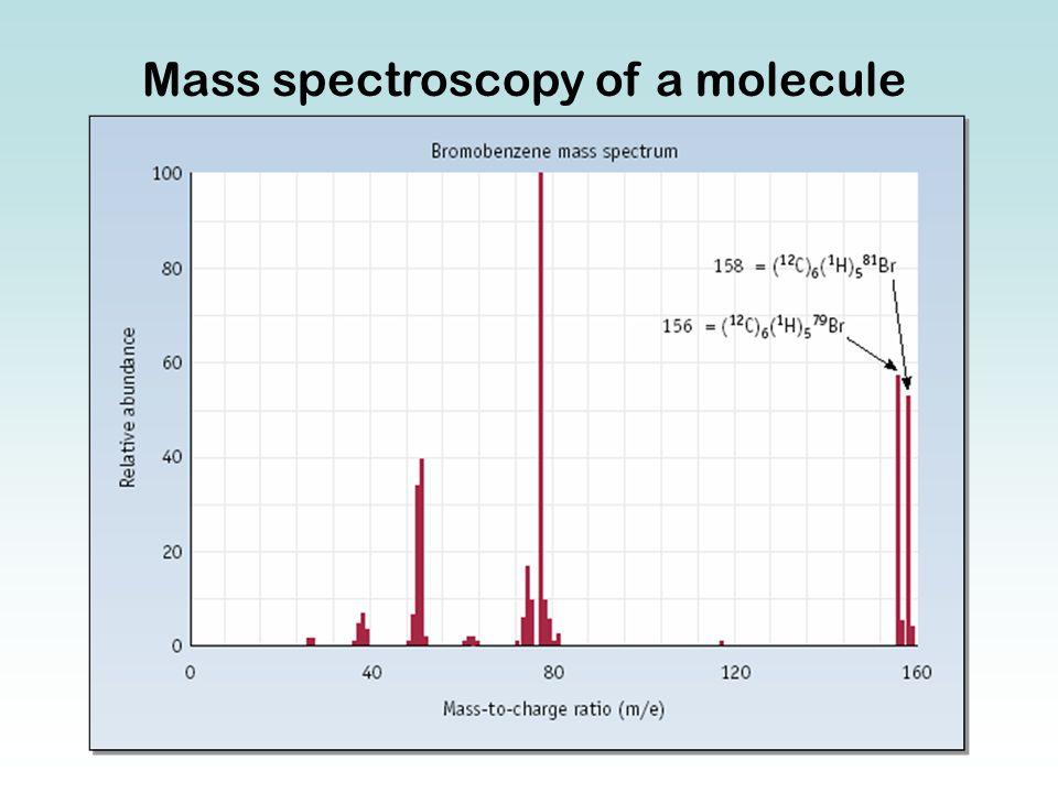 Mass spectroscopy of a molecule