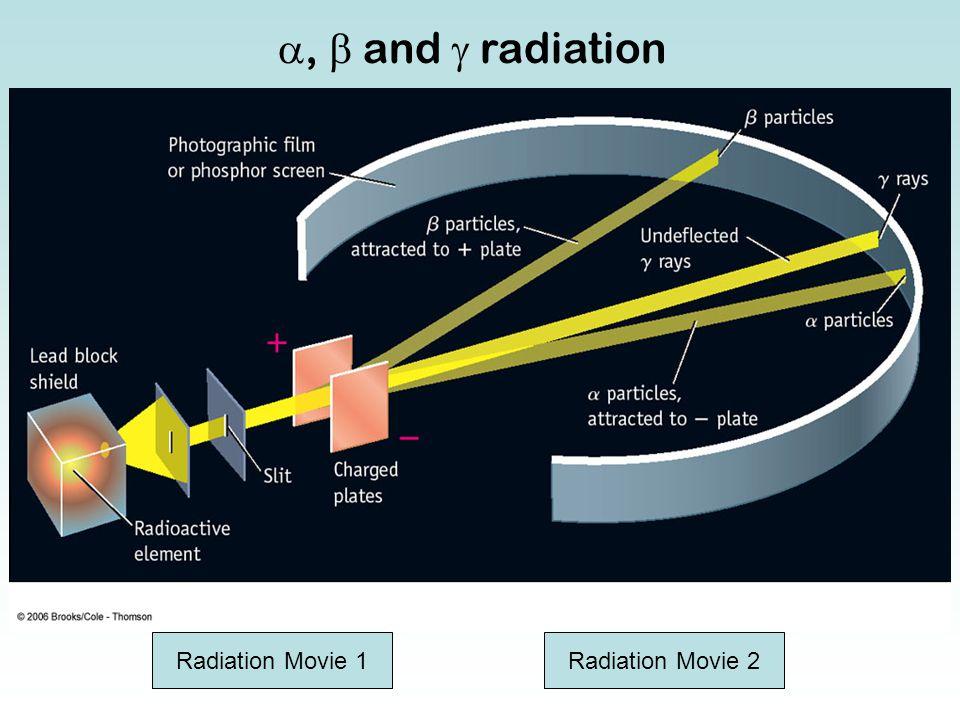 ,  and  radiation Radiation Movie 1Radiation Movie 2