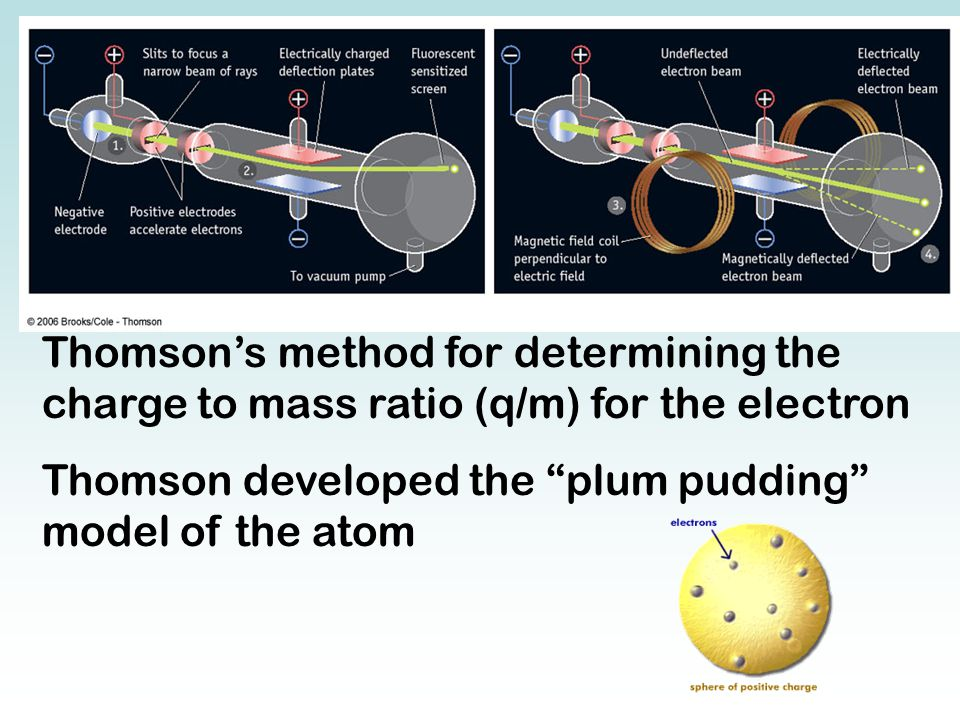"Thomson's method for determining the charge to mass ratio (q/m) for the electron Thomson developed the ""plum pudding"" model of the atom"
