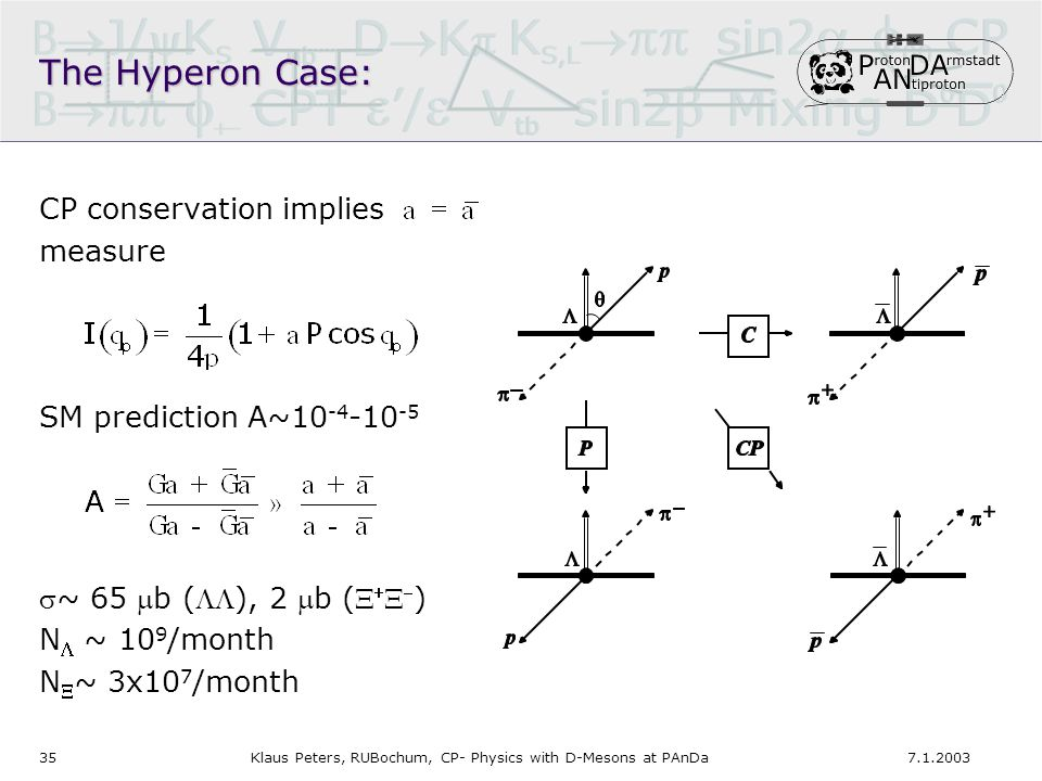 357.1.2003Klaus Peters, RUBochum, CP- Physics with D-Mesons at PAnDa The Hyperon Case: CP conservation implies measure SM prediction A~10 -4 -10 -5 ~ 65 b (), 2 b (    ) N  ~ 10 9 /month N  ~ 3x10 7 /month