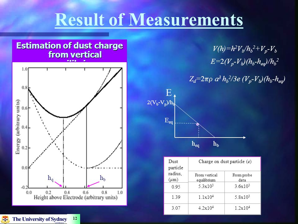 12 Result of Measurements Estimation of dust charge from vertical equilibrium hqhq E E eq h eq hbhb 2(V b -V p )/h b V(h)=h 2 V b /h b 2 +V p -V b E=2(V p -V b )(h b -h eq )/h b 2 Z d =2  a 3 h b 2 /3e (V p -V b )(h b -h eq ) Dust particle radius, (  m) Charge on dust particle (e) From vertical equilibrium From probe data 0.95 5.3x10 3 3.6x10 3 1.391.1x10 4 5.8x10 3 3.074.2x10 4 1.2x10 4 hbhb