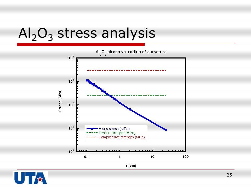 25 Al 2 O 3 stress analysis