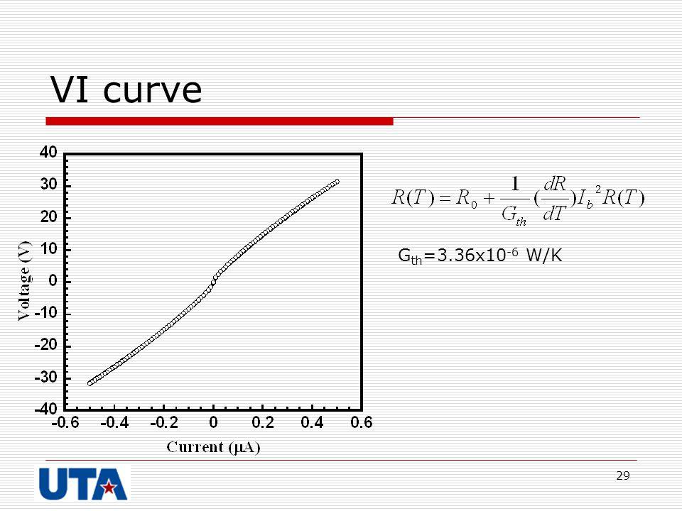 29 VI curve G th =3.36x10 -6 W/K