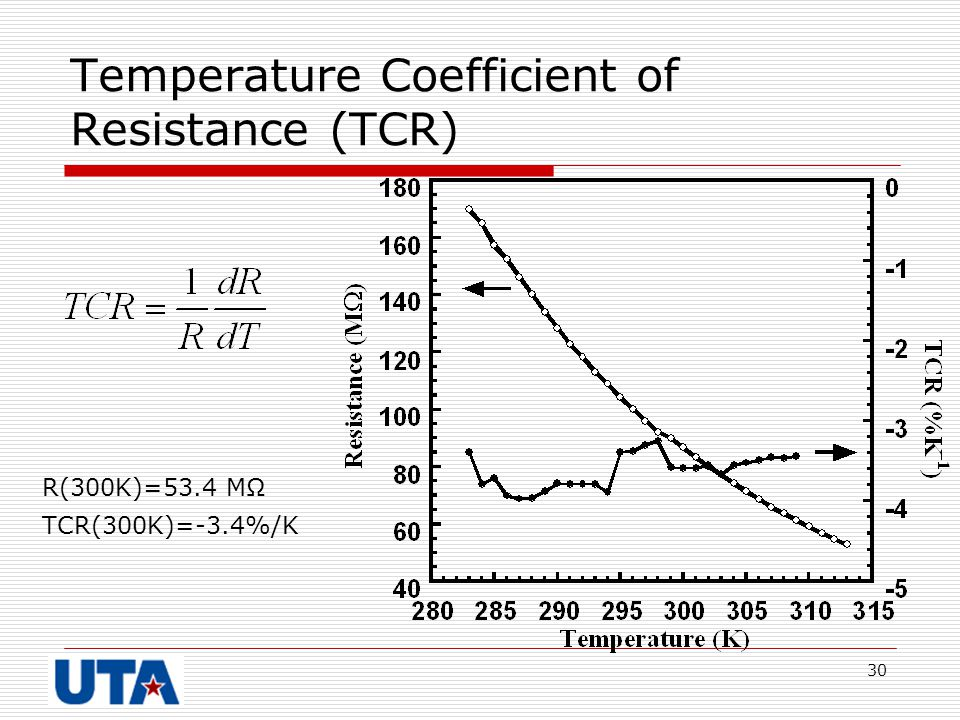 30 Temperature Coefficient of Resistance (TCR) R(300K)=53.4 MΩ TCR(300K)=-3.4%/K
