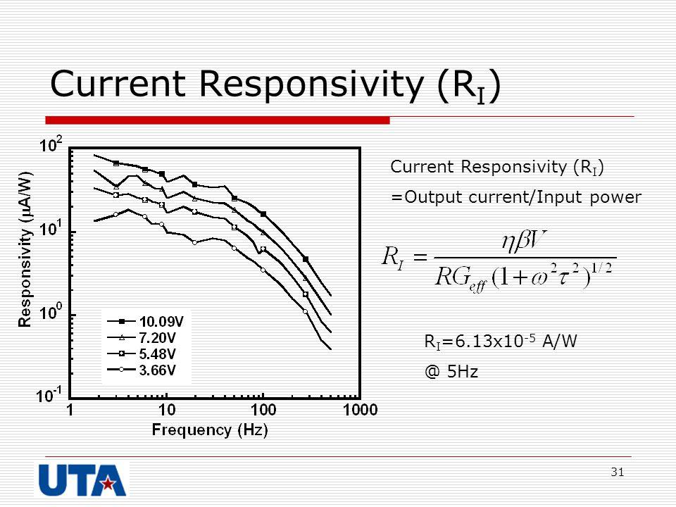 31 Current Responsivity (R I ) R I =6.13x10 -5 A/W @ 5Hz Current Responsivity (R I ) =Output current/Input power