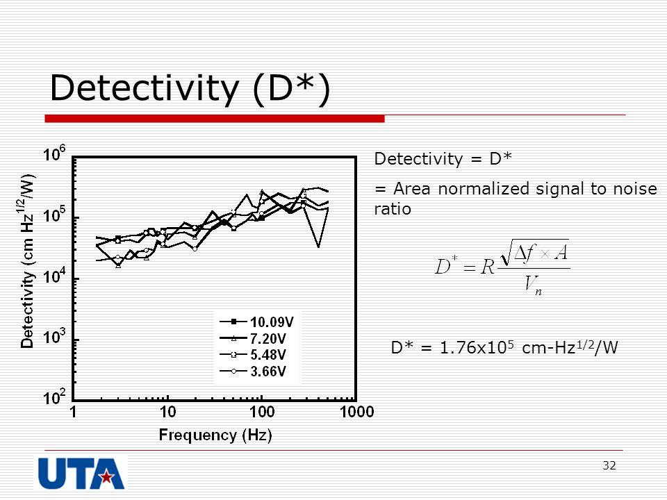 32 Detectivity (D*) D* = 1.76x10 5 cm-Hz 1/2 /W Detectivity = D* = Area normalized signal to noise ratio