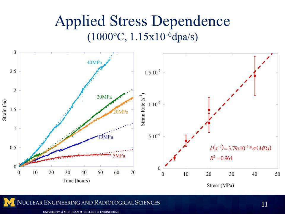 Applied Stress Dependence (1000ºC, 1.15x10 -6 dpa/s) 11