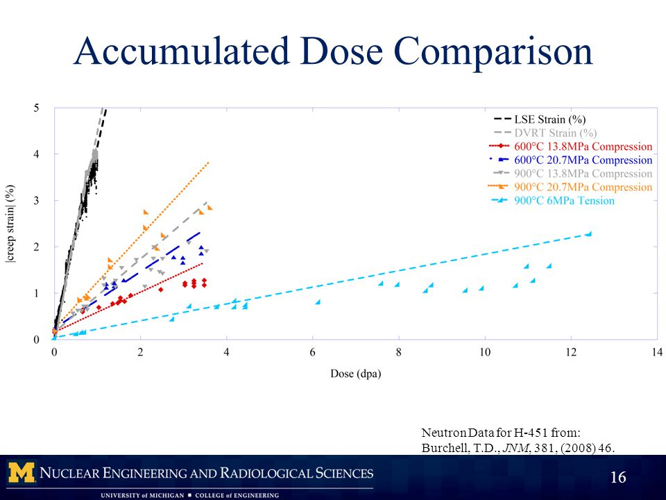 Accumulated Dose Comparison 16 Neutron Data for H-451 from: Burchell, T.D., JNM, 381, (2008) 46.