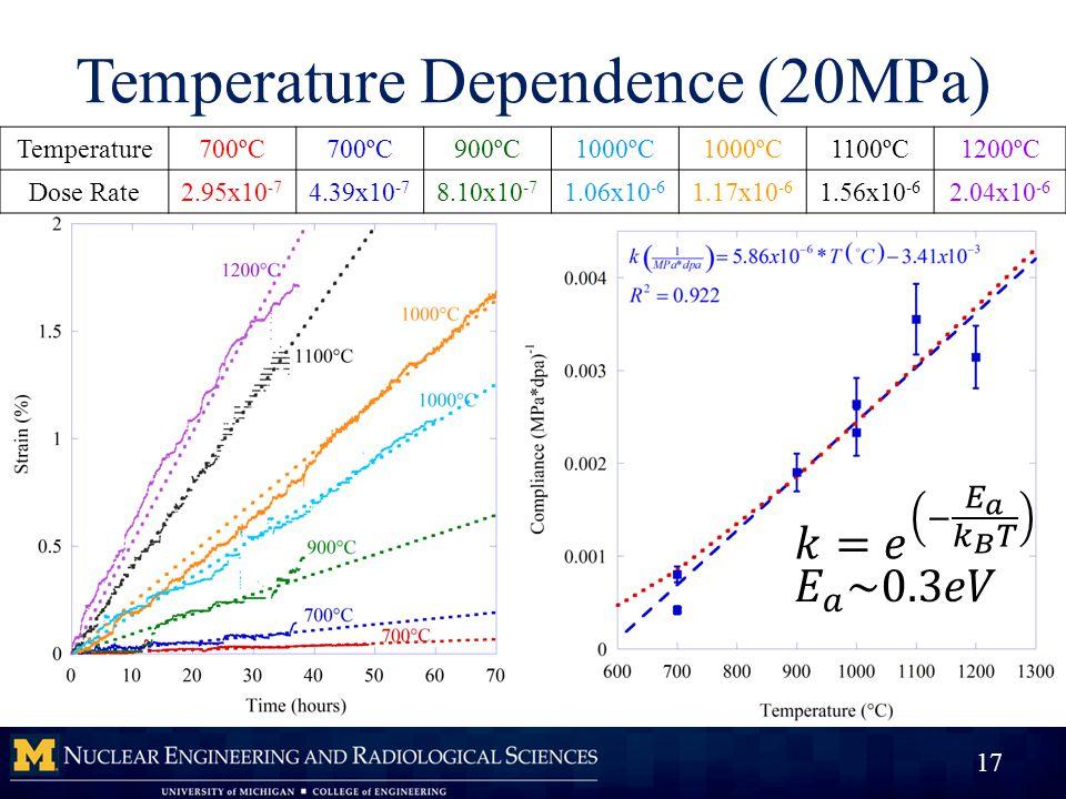 Temperature Dependence (20MPa) 17 Temperature700ºC 900ºC1000ºC 1100ºC1200ºC Dose Rate2.95x10 -7 4.39x10 -7 8.10x10 -7 1.06x10 -6 1.17x10 -6 1.56x10 -6 2.04x10 -6