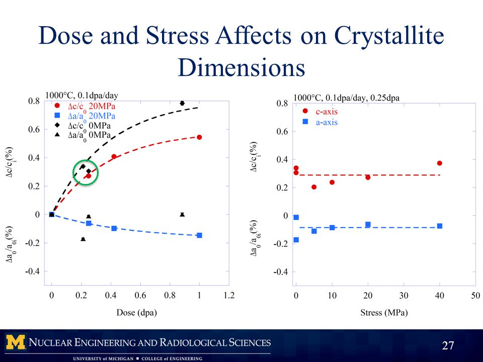 Dose and Stress Affects on Crystallite Dimensions 27