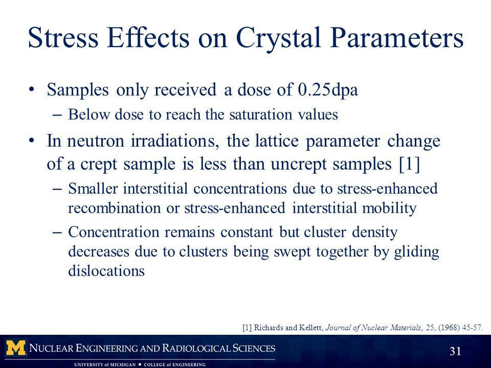 Stress Effects on Crystal Parameters Samples only received a dose of 0.25dpa – Below dose to reach the saturation values In neutron irradiations, the lattice parameter change of a crept sample is less than uncrept samples [1] – Smaller interstitial concentrations due to stress-enhanced recombination or stress-enhanced interstitial mobility – Concentration remains constant but cluster density decreases due to clusters being swept together by gliding dislocations 31 [1] Richards and Kellett, Journal of Nuclear Materials, 25, (1968) 45-57.
