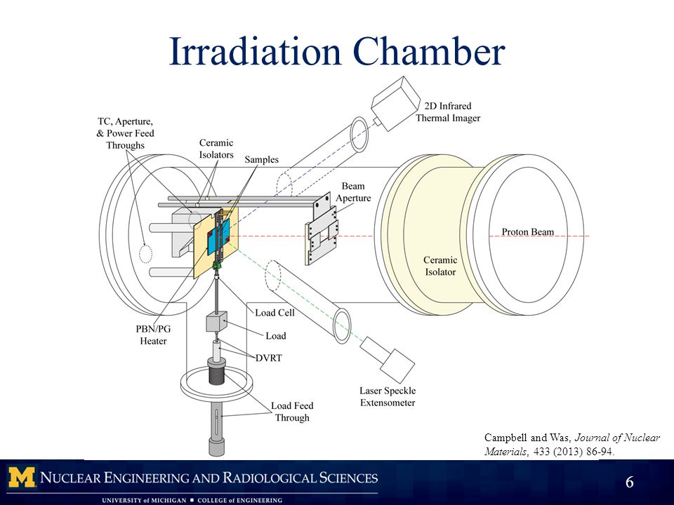 Irradiation Chamber 6 Campbell and Was, Journal of Nuclear Materials, 433 (2013) 86-94.