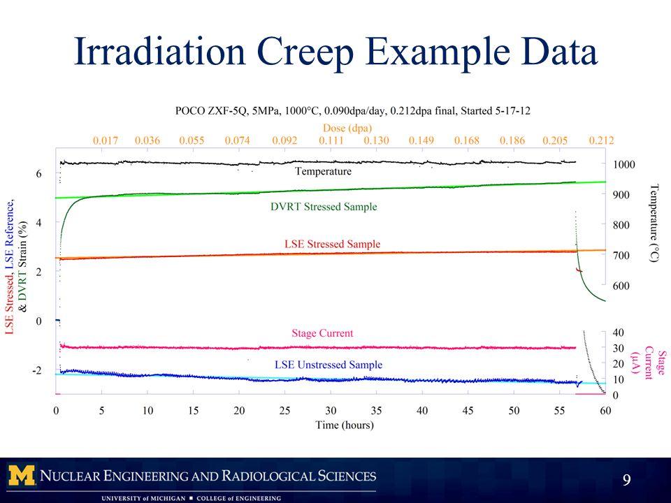 Irradiation Creep Example Data 9