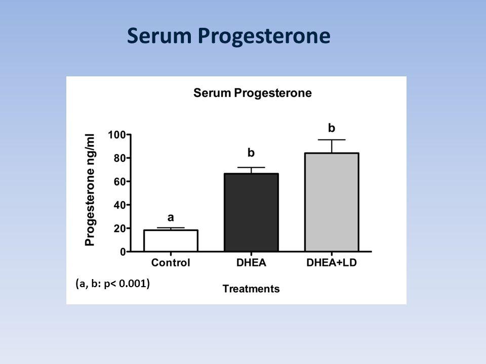 Serum Progesterone (a, b: p< 0.001)
