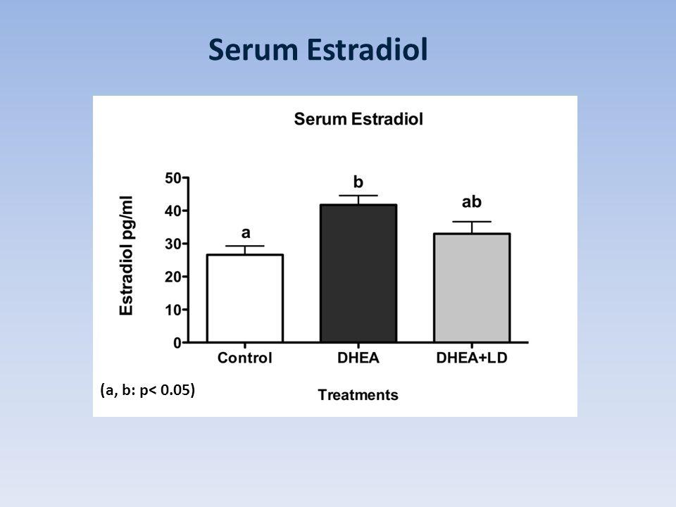 (a, b: p< 0.05) Serum Estradiol