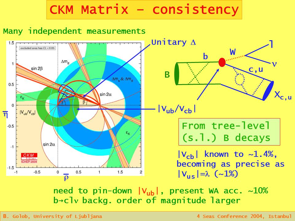 CKM Matrix – consistency B.