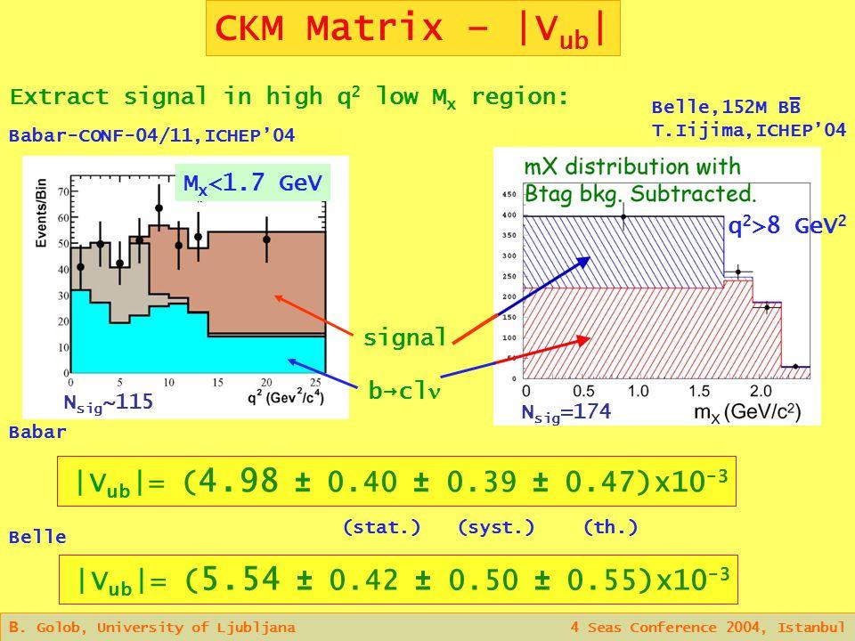 CKM Matrix – |V ub | B.