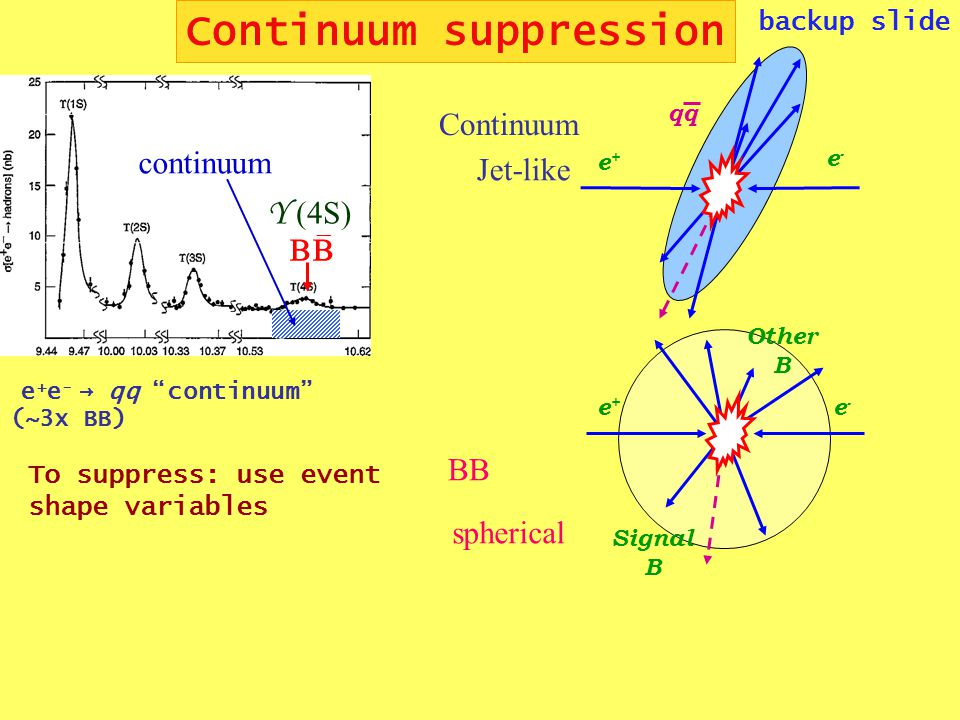 Continuum suppression backup slide   continuum Y (4S) e + e - → qq continuum (~3x BB) e+e+ e-e- e+e+ e-e- qq Signal B Other B Continuum Jet-like BB spherical To suppress: use event shape variables