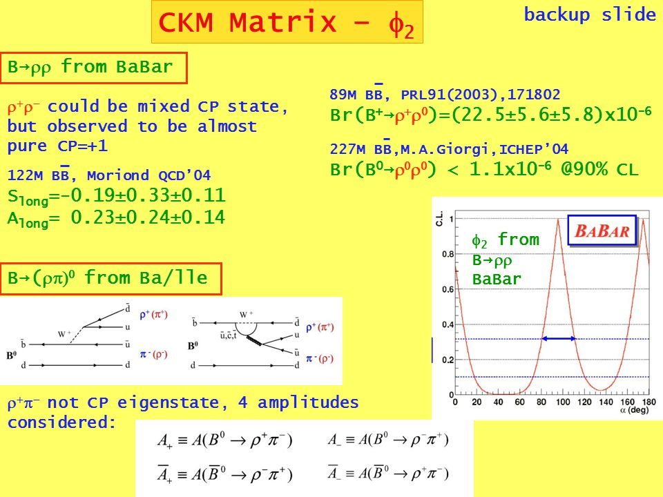 CKM Matrix –  2 backup slide B→  from BaBar     could be mixed CP state, but observed to be almost pure CP=+1 122M BB, Moriond QCD'04 S long =-0.19±0.33±0.11 A long = 0.23±0.24±0.14 89M BB, PRL91(2003),171802 Br(B + →     )=(22.5±5.6±5.8)x10 -6 227M BB,M.A.Giorgi,ICHEP'04 Br(B 0 →     ) < 1.1x10 -6 @90% CL  2 from B→  BaBar B→(   from Ba/lle     not CP eigenstate, 4 amplitudes considered: