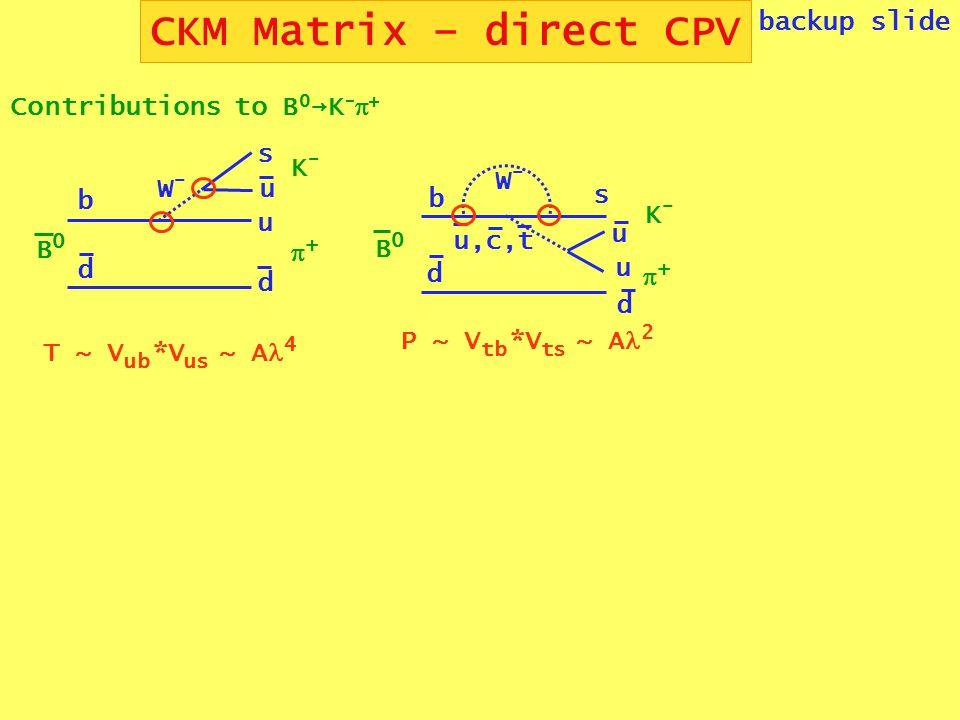 CKM Matrix – direct CPV backup slide u,c,t b d W-W- u u s d K-K- ++ B0B0 P ~ V tb *V ts ~ A 2 b d W-W- u s d u B0B0 T ~ V ub *V us ~ A 4 K-K- ++ Contributions to B 0 →K -  +