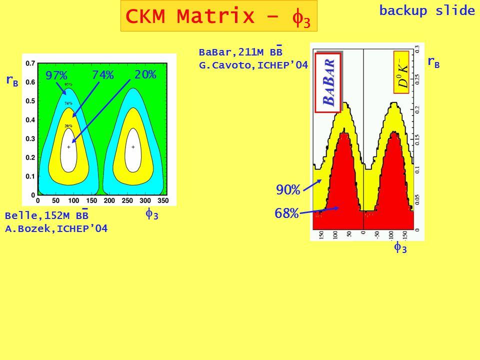 CKM Matrix –  3 backup slide BaBar,211M BB G.Cavoto,ICHEP'04 33 rBrB 68% 90% 33 rBrB 97% 74% 20% Belle,152M BB A.Bozek,ICHEP'04
