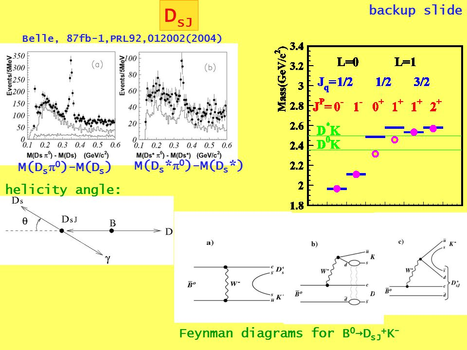 D sJ backup slide Belle, 87fb-1,PRL92,012002(2004) M(D s  0 )-M(D s ) M(D s *  0 )-M(D s *) helicity angle: Feynman diagrams for B 0 →D sJ + K -