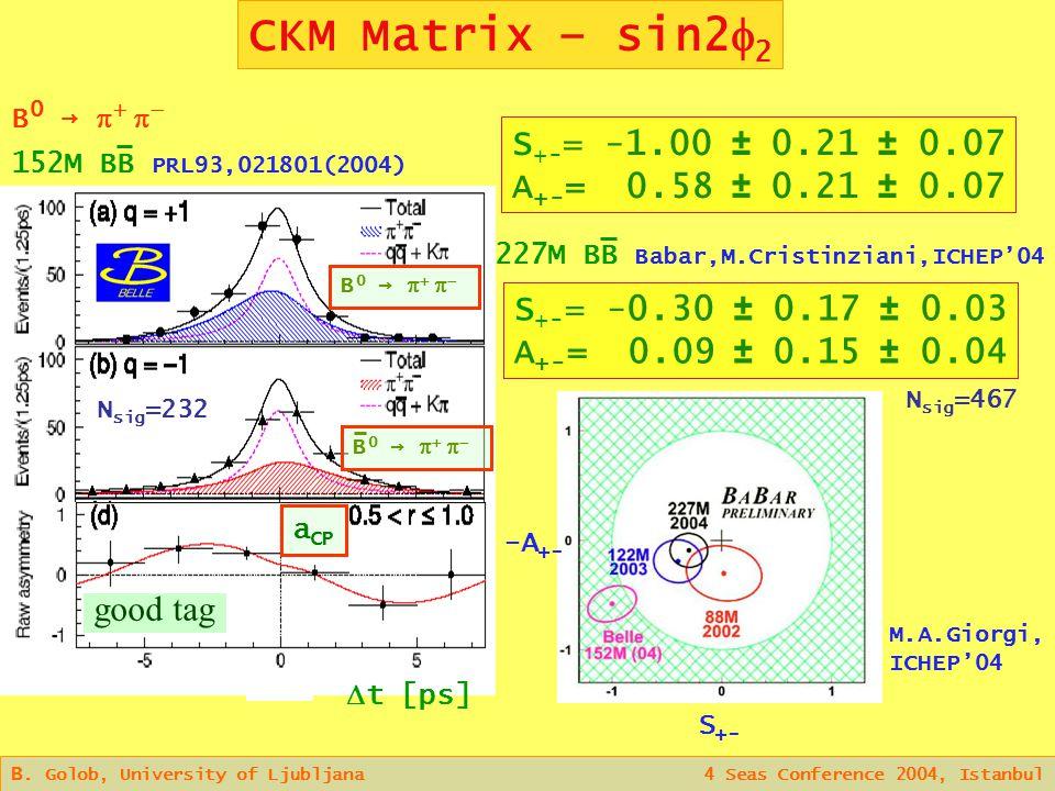 CKM Matrix – sin2  2 B.