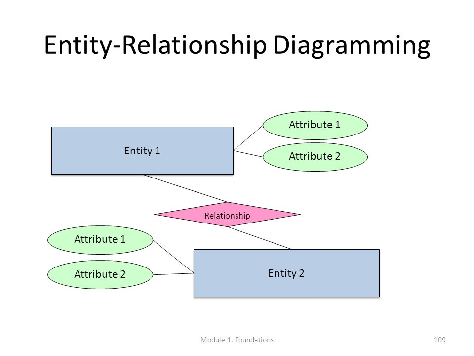 Entity-Relationship Diagramming Entity 1 Entity 2 Relationship Attribute 1 Attribute 2 Attribute 1 Attribute 2 Module 1.