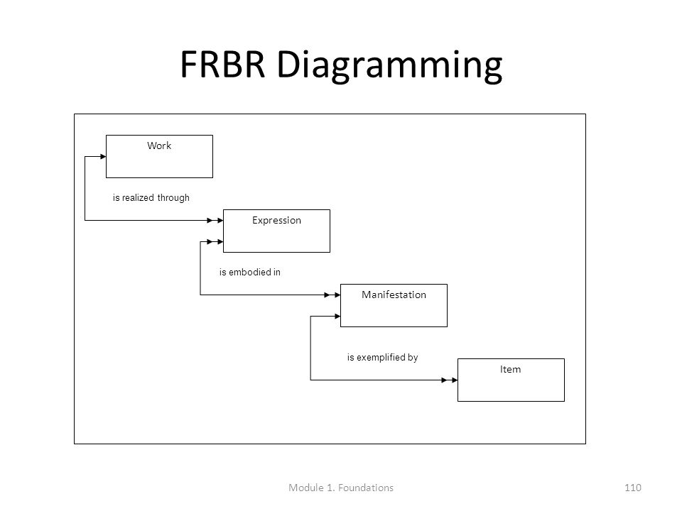 FRBR Diagramming Work Expression Manifestation Item is realized through is embodied in is exemplified by Module 1.