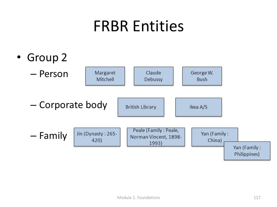 FRBR Entities Group 2 – Person – Corporate body – Family Margaret Mitchell Claude Debussy George W.