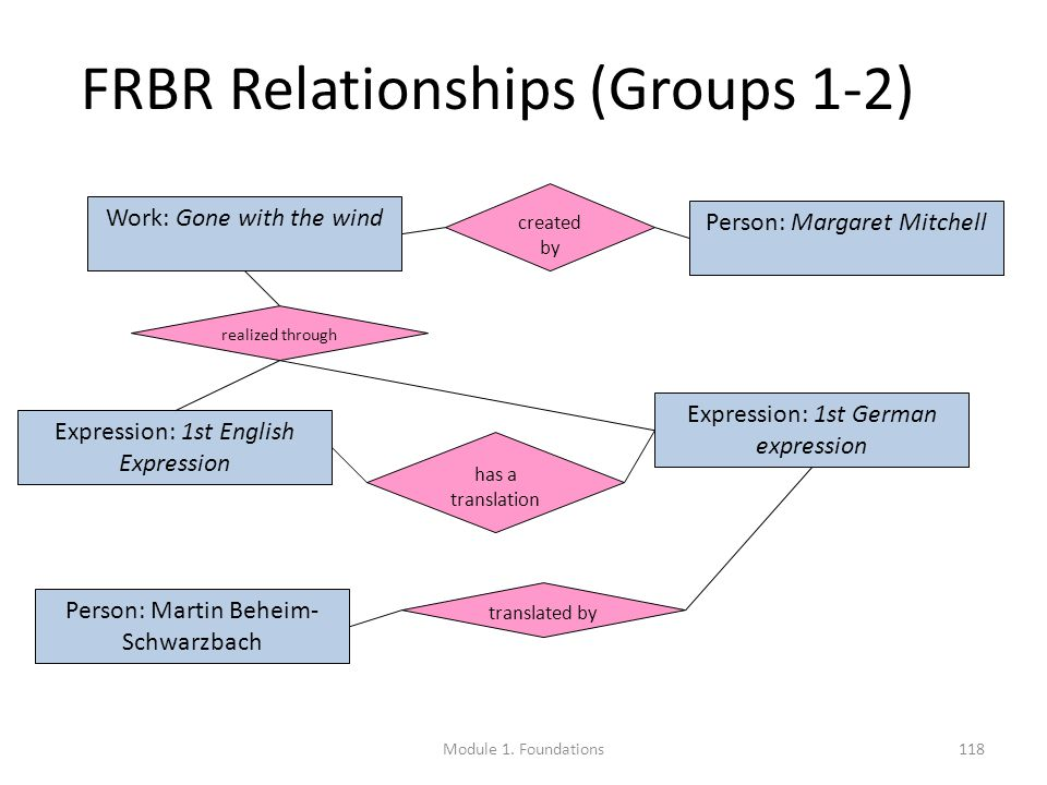 FRBR Relationships (Groups 1-2) Work: Gone with the wind Person: Martin Beheim- Schwarzbach Person: Margaret Mitchell Expression: 1st German expression Expression: 1st English Expression realized through translated by has a translation created by Module 1.