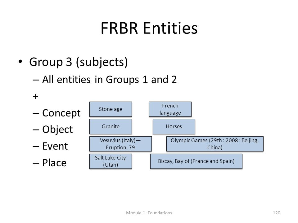 FRBR Entities Group 3 (subjects) – All entities in Groups 1 and 2 + – Concept – Object – Event – Place Stone age French language Granite Horses Vesuvius (Italy)— Eruption, 79 Olympic Games (29th : 2008 : Beijing, China) Salt Lake City (Utah) Biscay, Bay of (France and Spain) Module 1.