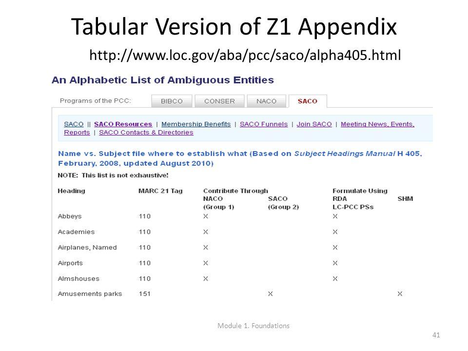 41 Tabular Version of Z1 Appendix http://www.loc.gov/aba/pcc/saco/alpha405.html Module 1.