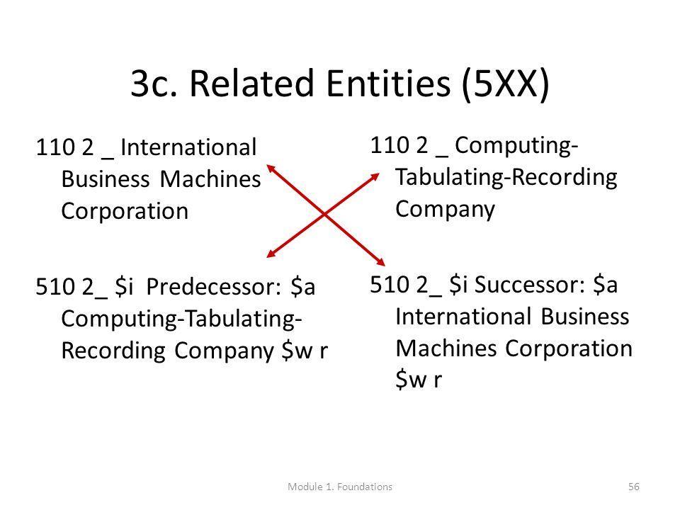56 3c. Related Entities (5XX) 110 2 _ International Business Machines Corporation 510 2_ $i Predecessor: $a Computing-Tabulating- Recording Company $w