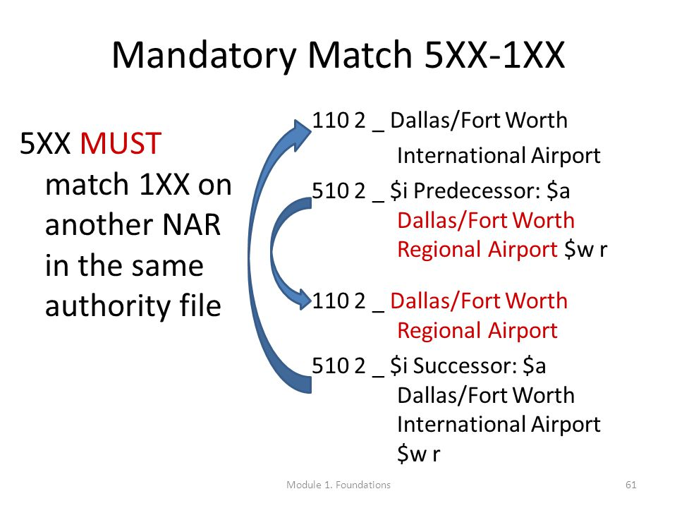 61 Mandatory Match 5XX-1XX 5XX MUST match 1XX on another NAR in the same authority file 110 2 _ Dallas/Fort Worth International Airport 510 2 _ $i Predecessor: $a Dallas/Fort Worth Regional Airport $w r 110 2 _ Dallas/Fort Worth Regional Airport 510 2 _ $i Successor: $a Dallas/Fort Worth International Airport $w r Module 1.