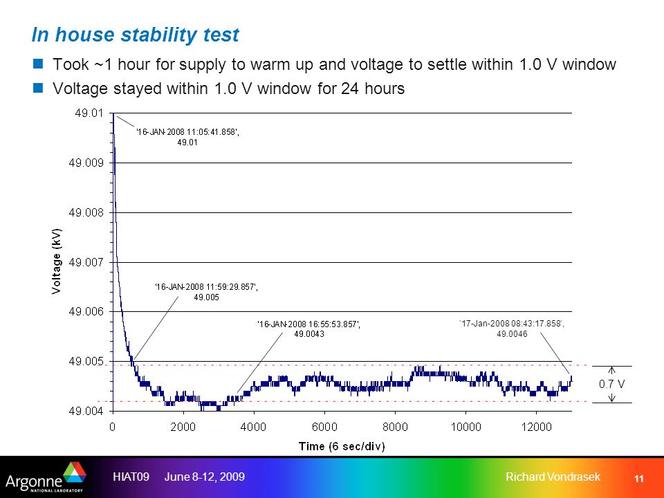 HIAT09 June 8-12, 2009Richard Vondrasek 11 In house stability test Took ~1 hour for supply to warm up and voltage to settle within 1.0 V window Voltage stayed within 1.0 V window for 24 hours '17-Jan-2008 08:43:17.858', 49.0046 0.7 V