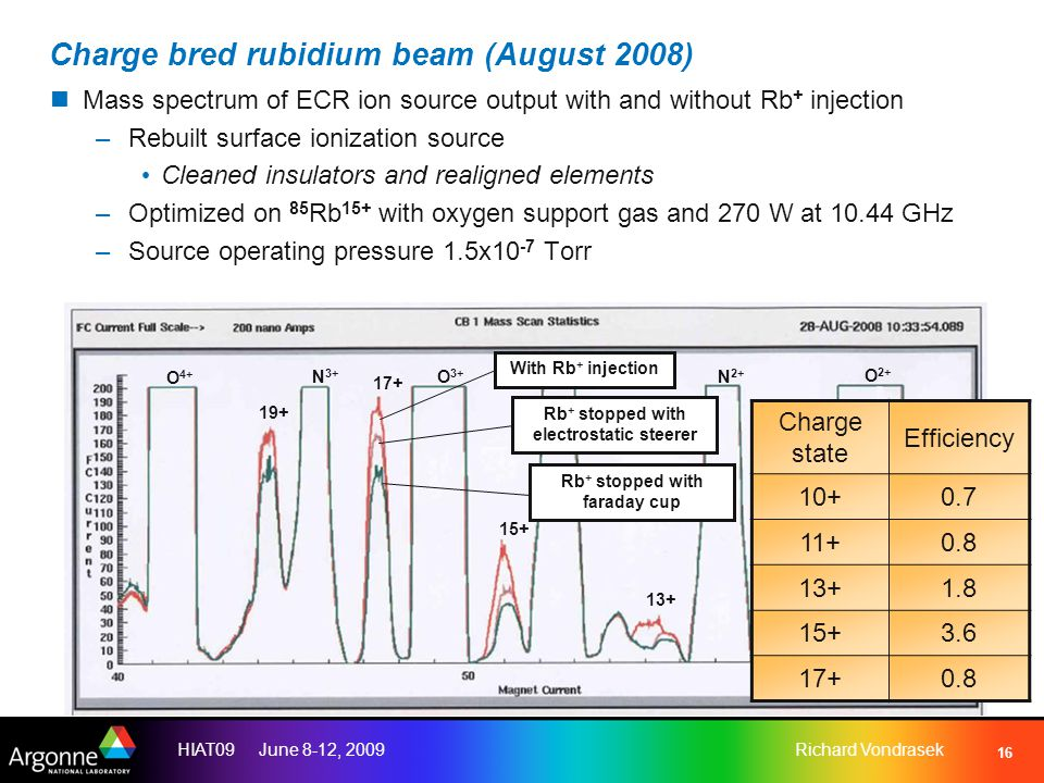 HIAT09 June 8-12, 2009Richard Vondrasek 16 Charge bred rubidium beam (August 2008) Mass spectrum of ECR ion source output with and without Rb + injection –Rebuilt surface ionization source Cleaned insulators and realigned elements –Optimized on 85 Rb 15+ with oxygen support gas and 270 W at 10.44 GHz –Source operating pressure 1.5x10 -7 Torr O 2+ N 2+ C 2+ O 4+ O 3+ N 3+ 15+ 13+ 11+ 17+ 19+ With Rb + injection Rb + stopped with electrostatic steerer Rb + stopped with faraday cup Charge state Efficiency 10+0.7 11+0.8 13+1.8 15+3.6 17+0.8