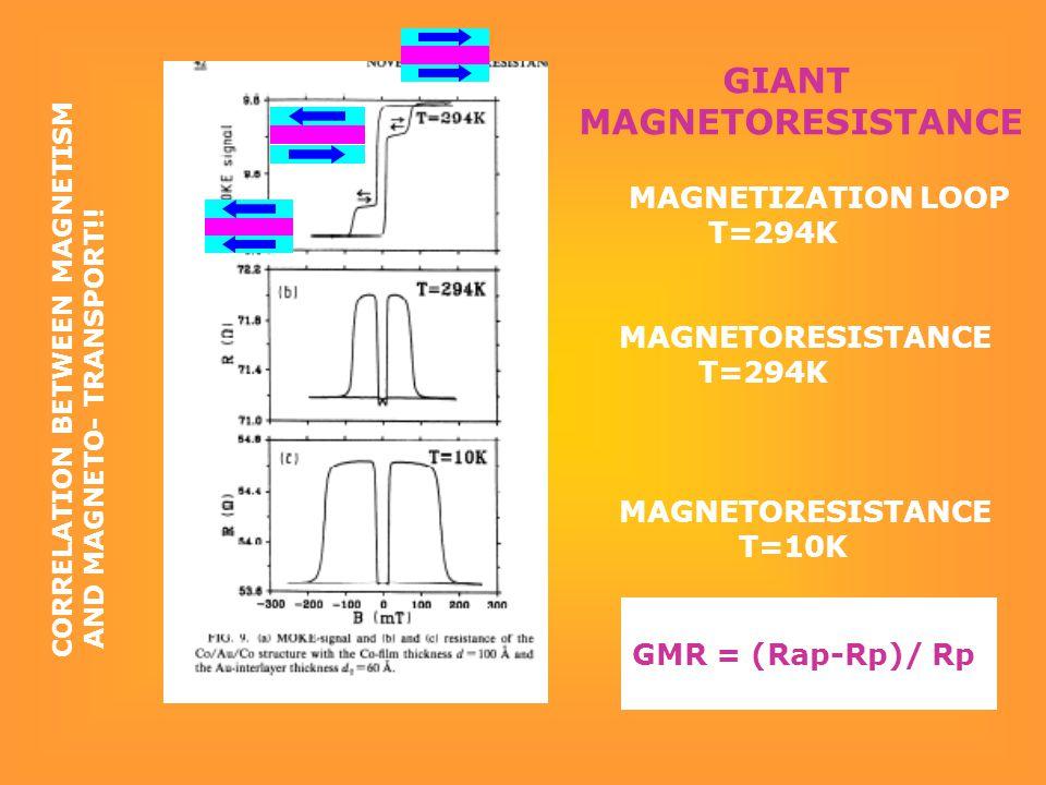MAGNETIZATION LOOP T=294K MAGNETORESISTANCE T=294K MAGNETORESISTANCE T=10K CORRELATION BETWEEN MAGNETISM AND MAGNETO- TRANSPORT!! GIANT MAGNETORESISTA